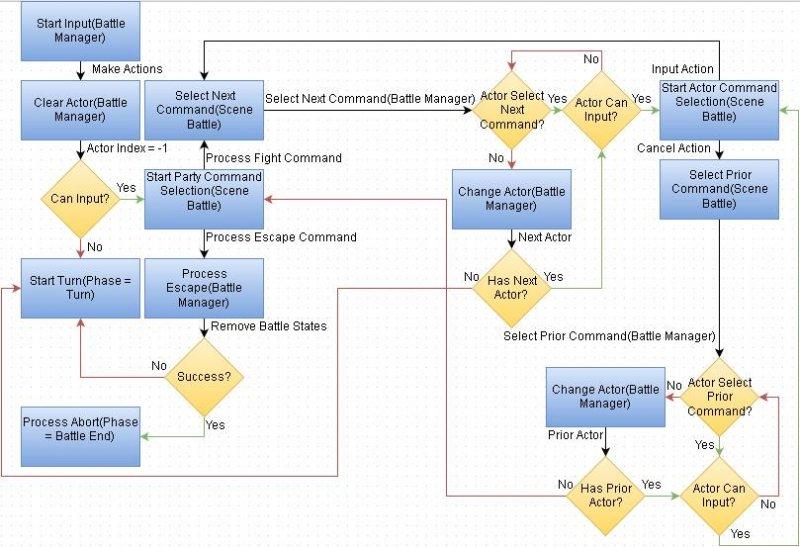 Default RMMV Battle Action Input Phase.JPG