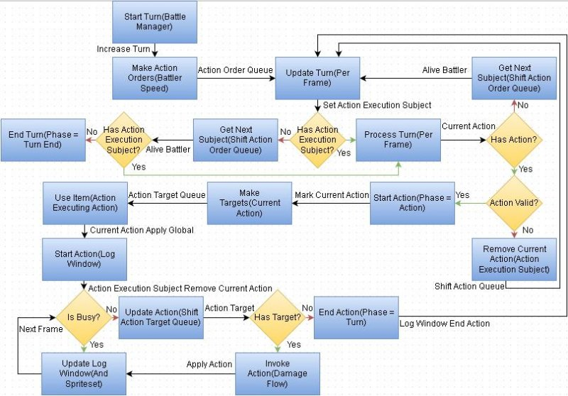 Default RMMV Battle Action Execution Phase.JPG
