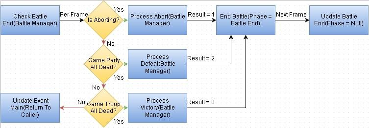 Default RMMV Battle End.JPG