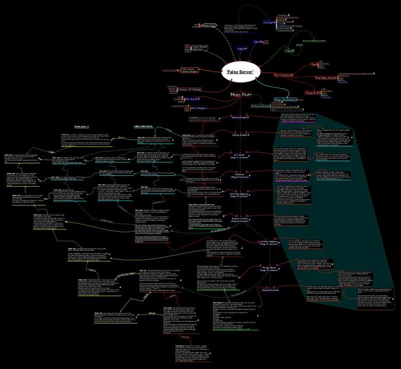 False_Server_Full_Outline_Mindmap_SigmaSuccour.jpg