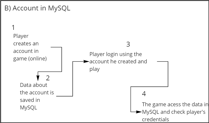 Rpg Maker B (Account in MySQL).png