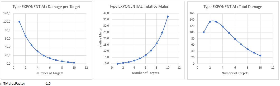 exponential type damage.PNG