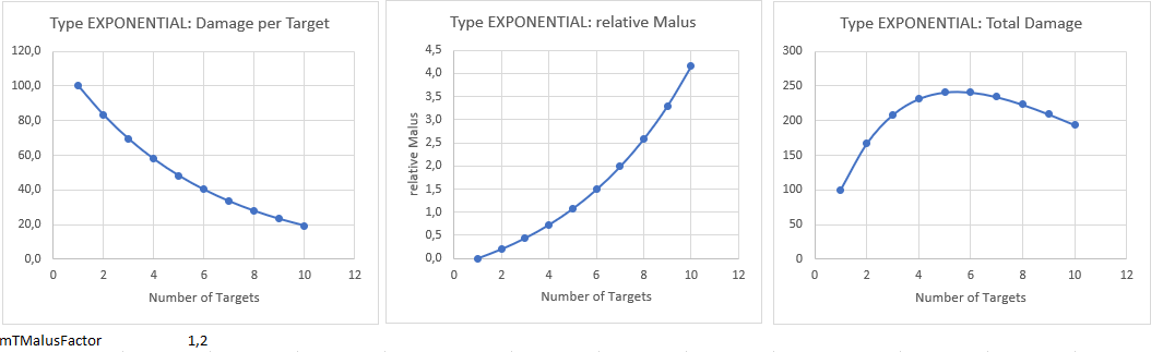exponential type damage factor 1.2.PNG