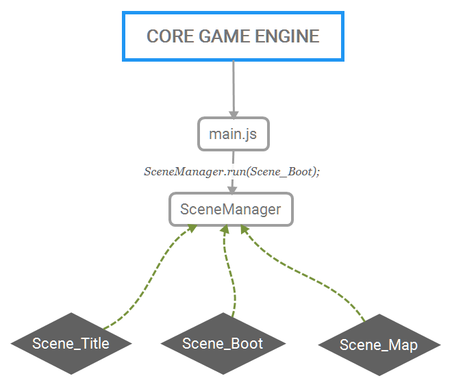 CORE GAME ENGINE.png