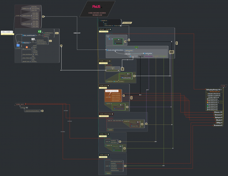 Core Engine Scenes WorkFlow.png